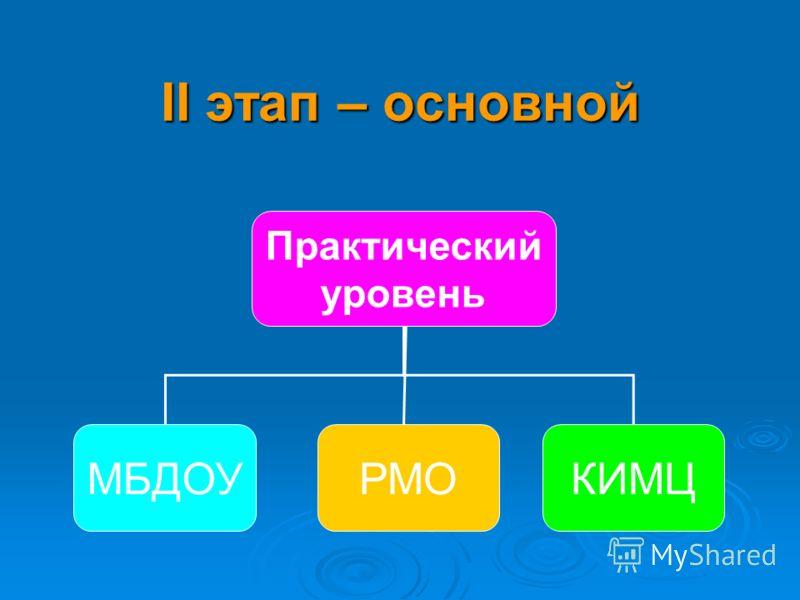 II этап – основной Практический уровень МБДОУРМОКИМЦ