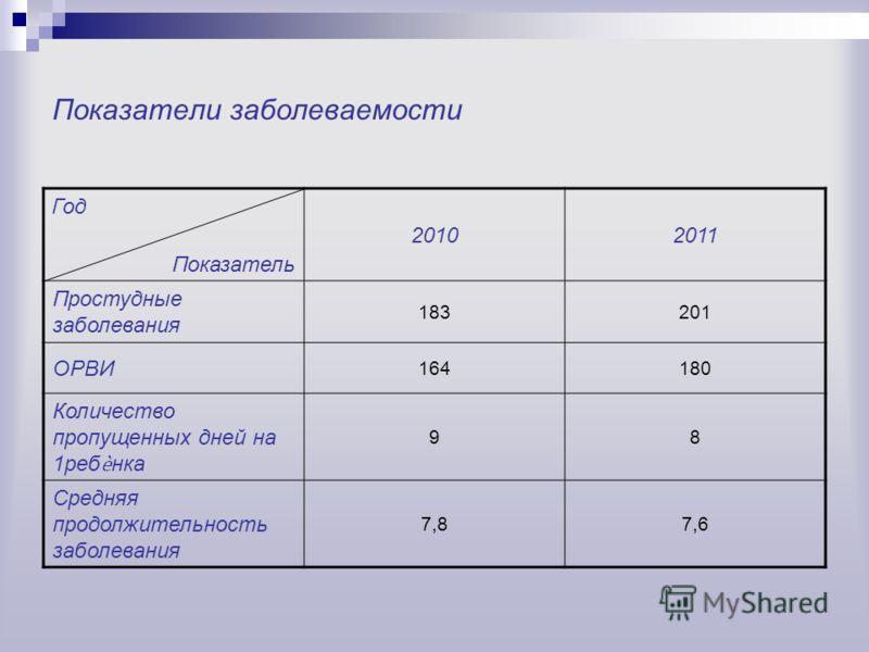 Показатели заболеваемости Год Показатель 20102011 Простудные заболевания 183201 ОРВИ 164180 Количество пропущенных дней на 1ребнка 98 Средняя продолжительность заболевания 7,87,6
