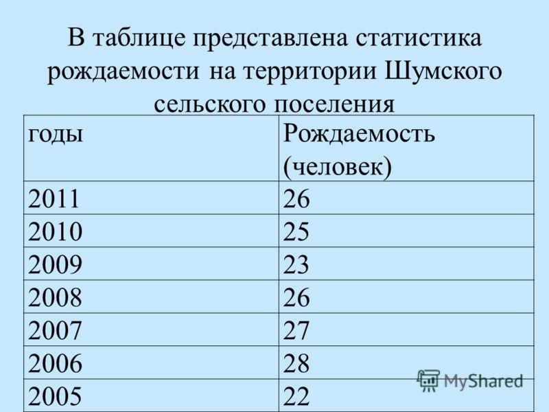 В таблице представлена статистика рождаемости на территории Шумского сельского поселения годыРождаемость (человек) 201126 201025 200923 200826 200727 200628 200522