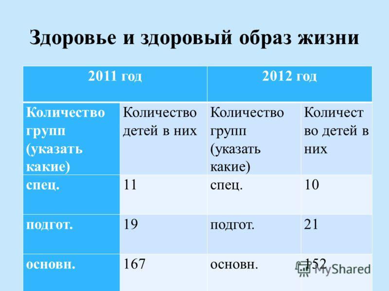 Здоровье и здоровый образ жизни 2011 год2012 год Количество групп (указать какие) Количество детей в них Количество групп (указать какие) Количест во детей в них спец.11спец.10 подгот.19подгот.21 основн.167основн.152
