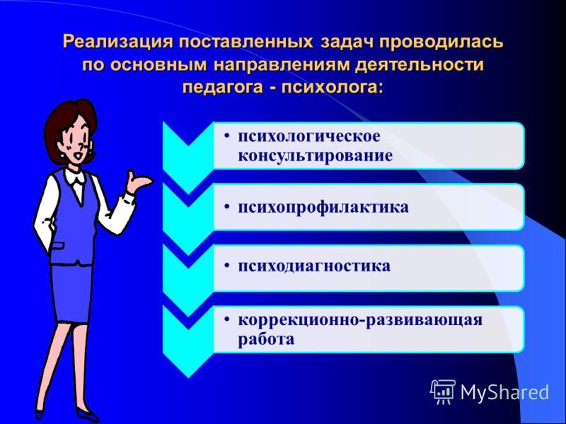 Реализация поставленных задач проводилась по основным направлениям деятельности педагога - психолога: психологическое консультирование психопрофилактика психодиагностика коррекционно-развивающая работа
