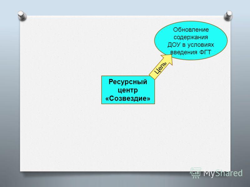 Ресурсный центр «Созвездие» Обновление содержания ДОУ в условиях введения ФГТ Цель