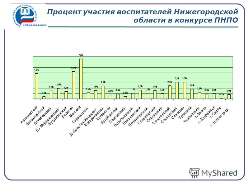 Процент участия воспитателей Нижегородской области в конкурсе ПНПО