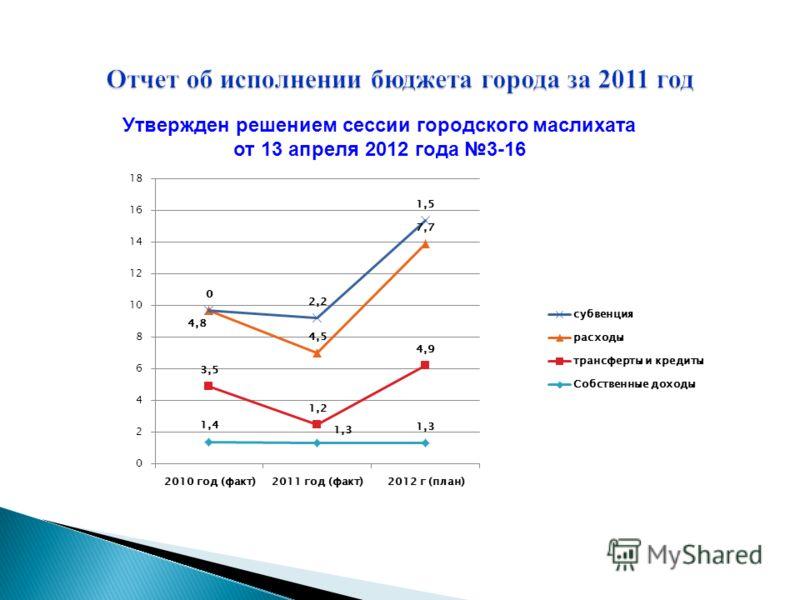 Утвержден решением сессии городского маслихата от 13 апреля 2012 года 3-16