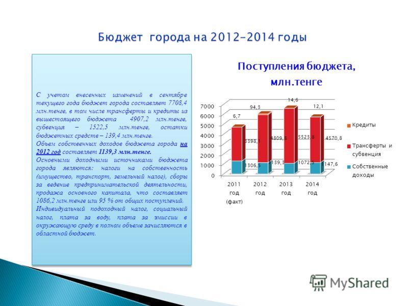 С учетом внесенных изменений в сентябре текущего года бюджет города составляет 7708,4 млн.тенге, в том числе трансферты и кредиты из вышестоящего бюджета 4907,2 млн.тенге, субвенция – 1522,5 млн.тенге, остатки бюджетных средств – 139,4 млн.тенге. Объ