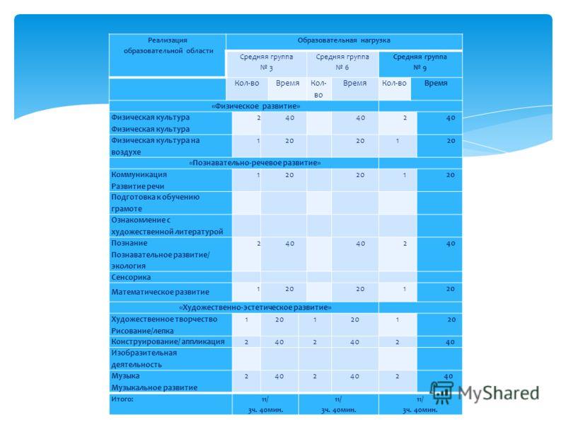 Реализация образовательной области Образовательная нагрузка Средняя группа 3 Средняя группа 6 Средняя группа 9 Кол-воВремя Кол- во ВремяКол-воВремя «Физическое развитие» Физическая культура 2402 2 Физическая культура на воздухе 1201 1 «Познавательно-