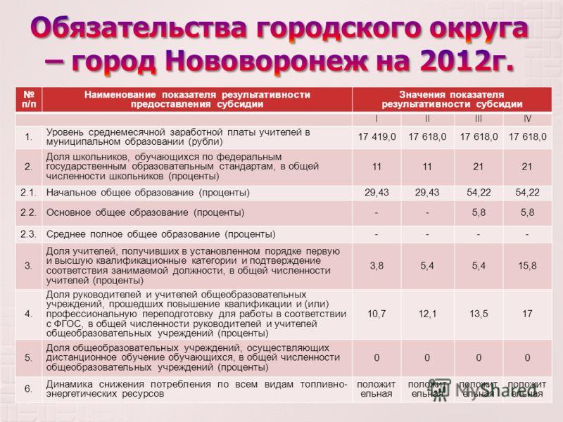 п / п Наименование показателя результативности предоставления субсидии Значения показателя результативности субсидии IIIIIIIV 1. Уровень среднемесячной заработной платы учителей в муниципальном образовании ( рубли ) 17 419,017 618,0 2. Доля школьнико