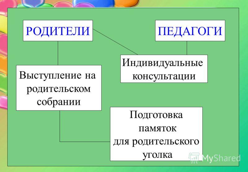 РОДИТЕЛИ Индивидуальные консультации Выступление на родительском собрании Подготовка памяток для родительского уголка ПЕДАГОГИ
