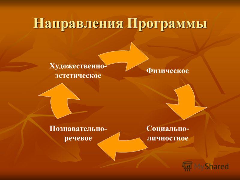 Направления Программы Физическое Социально- личностное Познавательно- речевое Художественно- эстетическое