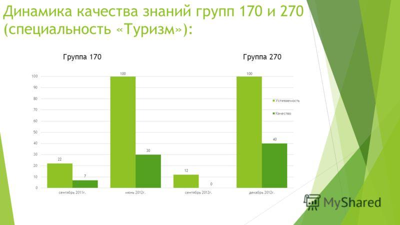 Динамика качества знаний групп 170 и 270 (специальность «Туризм»): Группа 170Группа 270