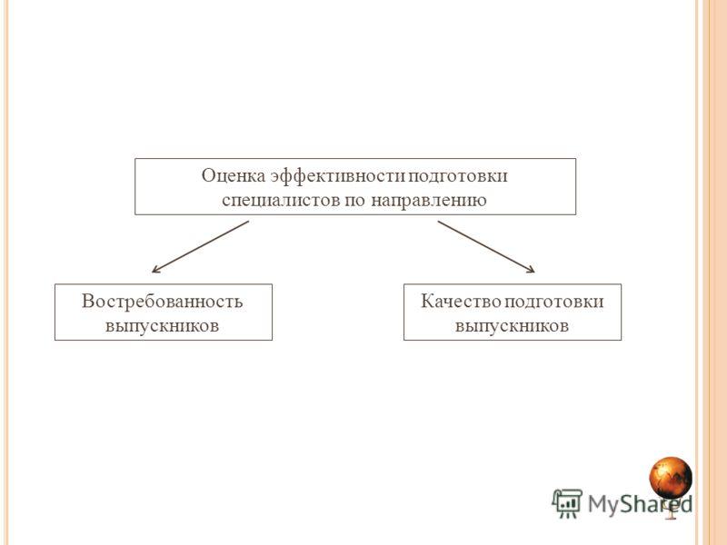 Оценка эффективности подготовки специалистов по направлению Востребованность выпускников Качество подготовки выпускников