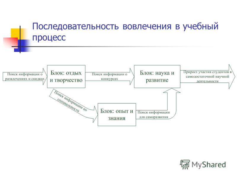 Последовательность вовлечения в учебный процесс