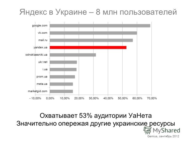 Яндекс в Украине – 8 млн пользователей Охватывает 53% аудитории УаНета Значительно опережая другие украинские ресурсы Gemius, сентябрь 2012