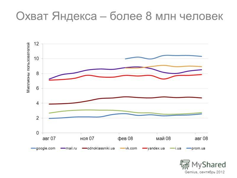 Охват Яндекса – более 8 млн человек Gemius, сентябрь 2012