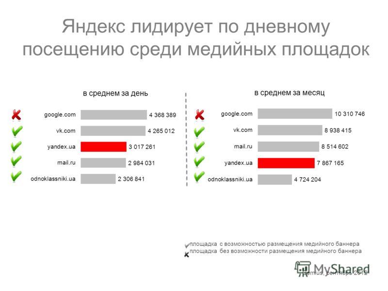 Яндекс лидирует по дневному посещению среди медийных площадок в среднем за месяц в среднем за день площадка с возможностью размещения медийного баннера площадка без возможности размещения медийного баннера Gemius, сентябрь 2012