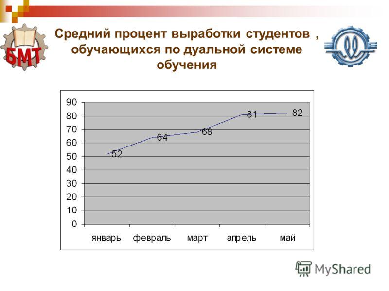 Средний процент выработки студентов, обучающихся по дуальной системе обучения