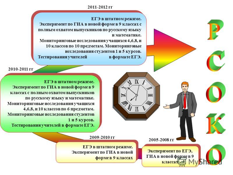 ЕГЭ в штатном режиме. Эксперимент по ГИА в новой форме в 9 классах ЕГЭ в штатном режиме. Эксперимент по ГИА в новой форме в 9 классах с полным охватом выпускников по русскому языку и математике. Мониторинговые исследования учащихся 4,6,8, и 10 классо