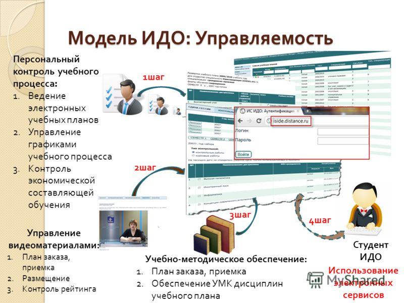 Персональный контроль учебного процесса : 1.Ведение электронных учебных планов 2.Управление графиками учебного процесса 3.Контроль экономической составляющей обучения Модель ИДО : Управляемость Студент ИДО Управление видеоматериалами : 1.План заказа,