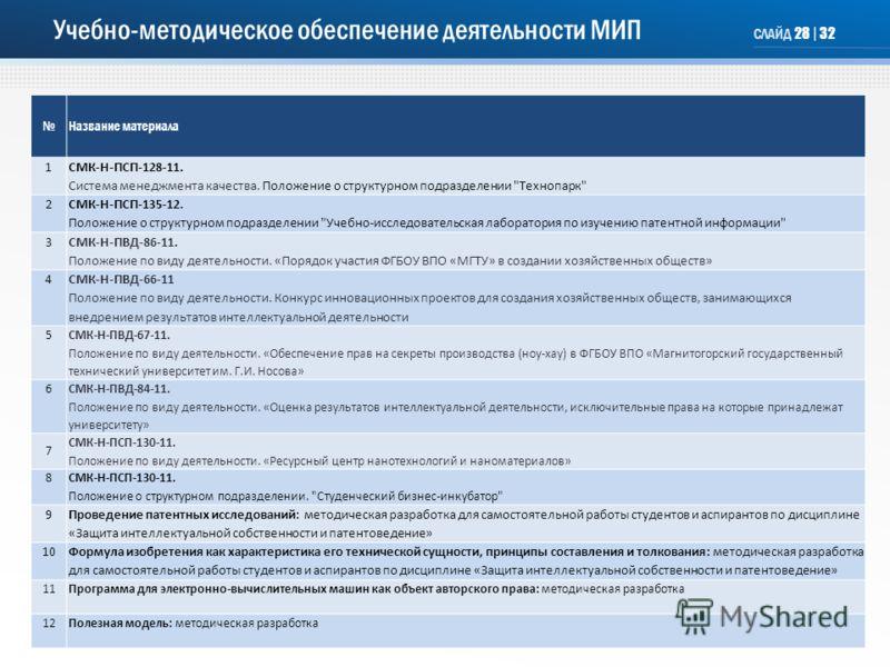Учебно-методическое обеспечение деятельности МИП Название материала 1СМК-Н-ПСП-128-11. Система менеджмента качества. Положение о структурном подразделении