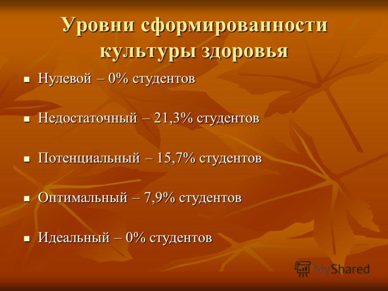 Уровни сформированности культуры здоровья Нулевой – 0% студентов Нулевой – 0% студентов Недостаточный – 21,3% студентов Недостаточный – 21,3% студентов Потенциальный – 15,7% студентов Потенциальный – 15,7% студентов Оптимальный – 7,9% студентов Оптим