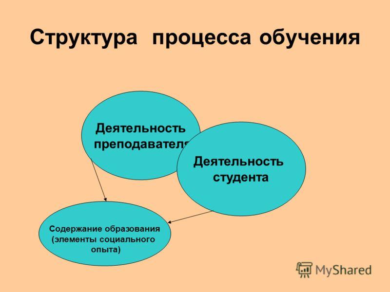 Структура процесса обучения Деятельность преподавателя Деятельность студента Содержание образования (элементы социального опыта)