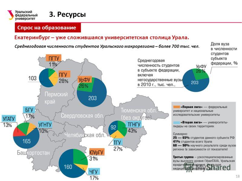 18 3. Ресурсы Спрос на образование Среднегодовая численность студентов Уральского макрорегиона – более 700 тыс. чел. % % % % % % % % % % % Екатеринбург – уже сложившаяся университетская столица Урала.