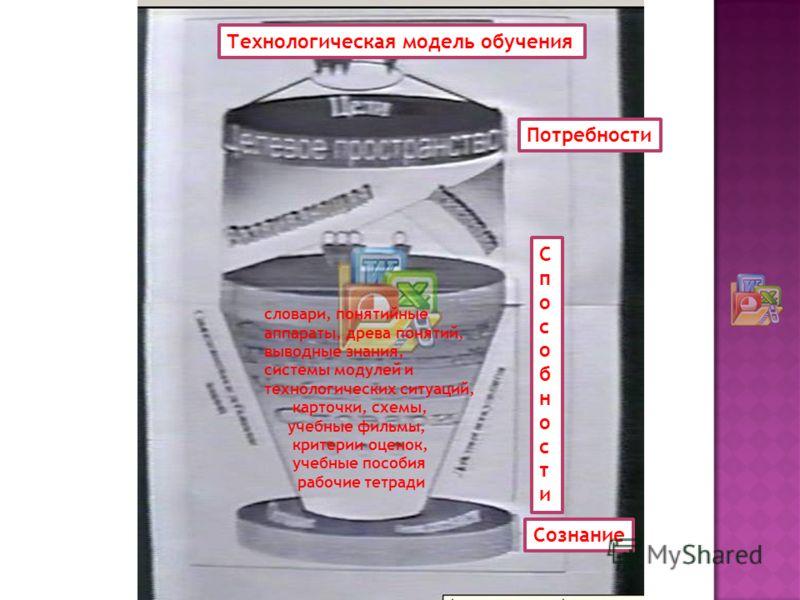 СпособностиСпособности Потребности Сознание Технологическая модель обучения словари, понятийные аппараты, древа понятий, выводные знания, системы модулей и технологических ситуаций, карточки, схемы, учебные фильмы, критерии оценок, учебные пособия ра
