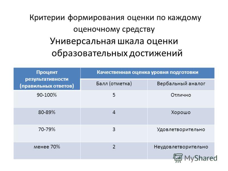 Критерии формирования оценки по каждому оценочному средству Универсальная шкала оценки образовательных достижений Процент результативности (правильных ответов) Качественная оценка уровня подготовки Балл (отметка)Вербальный аналог 90-100%5Отлично 80-8