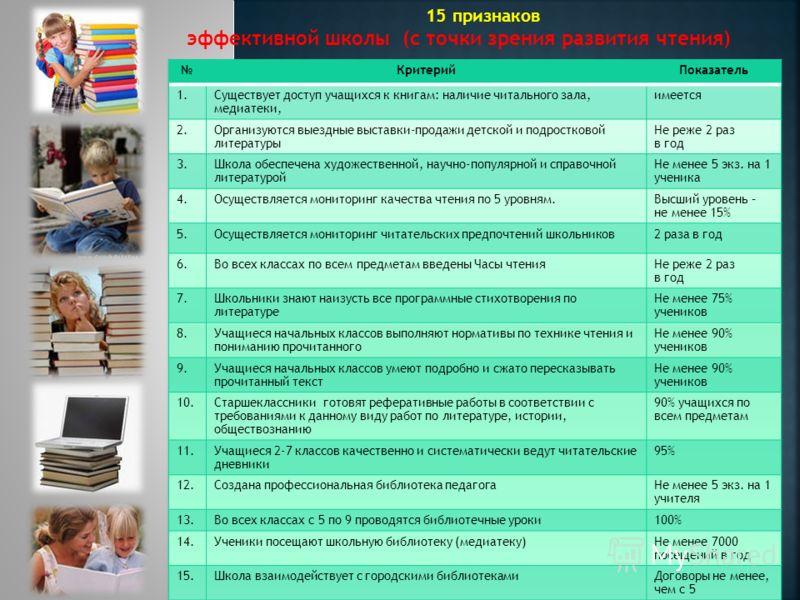 15 признаков эффективной школы (с точки зрения развития чтения)