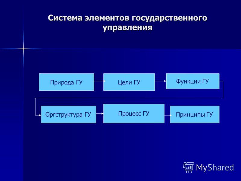 Система элементов государственного управления Природа ГУЦели ГУ Функции ГУ Оргструктура ГУ Процесс ГУ Принципы ГУ