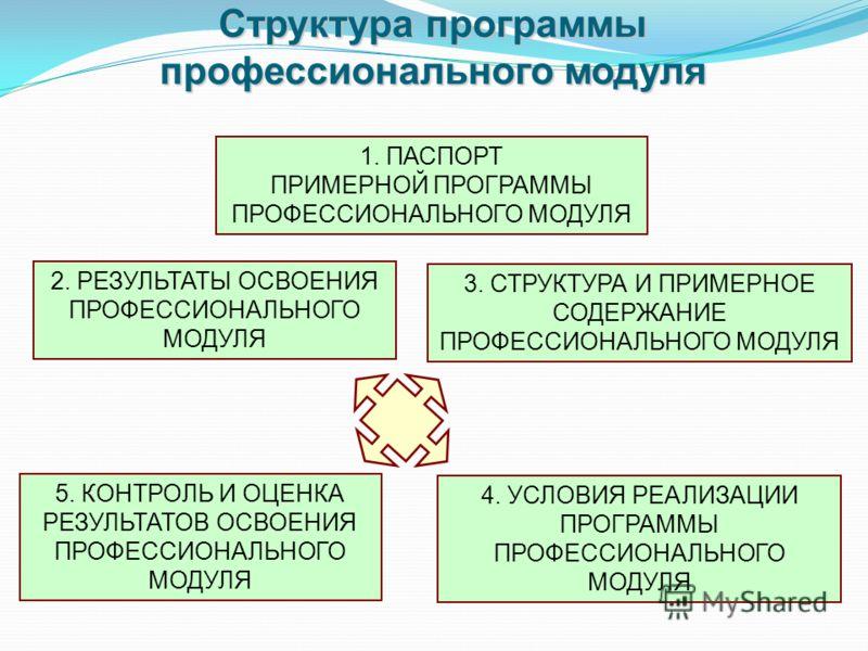 Структура программы профессионального модуля 1. ПАСПОРТ ПРИМЕРНОЙ ПРОГРАММЫ ПРОФЕССИОНАЛЬНОГО МОДУЛЯ 2. РЕЗУЛЬТАТЫ ОСВОЕНИЯ ПРОФЕССИОНАЛЬНОГО МОДУЛЯ 3. СТРУКТУРА И ПРИМЕРНОЕ СОДЕРЖАНИЕ ПРОФЕССИОНАЛЬНОГО МОДУЛЯ 4. УСЛОВИЯ РЕАЛИЗАЦИИ ПРОГРАММЫ ПРОФЕССИ