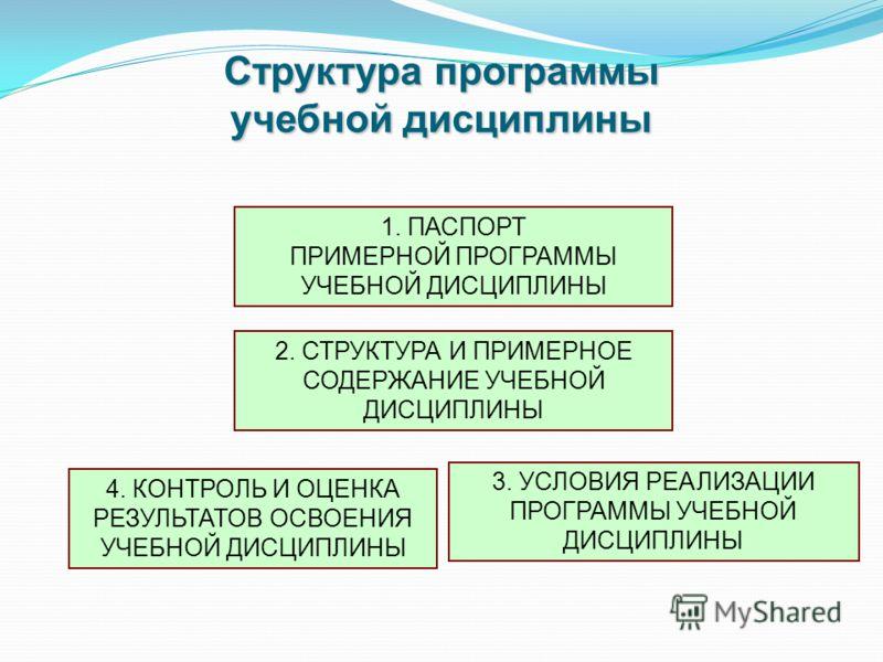 Структура программы учебной дисциплины 1. ПАСПОРТ ПРИМЕРНОЙ ПРОГРАММЫ УЧЕБНОЙ ДИСЦИПЛИНЫ 2. СТРУКТУРА И ПРИМЕРНОЕ СОДЕРЖАНИЕ УЧЕБНОЙ ДИСЦИПЛИНЫ 3. УСЛОВИЯ РЕАЛИЗАЦИИ ПРОГРАММЫ УЧЕБНОЙ ДИСЦИПЛИНЫ 4. КОНТРОЛЬ И ОЦЕНКА РЕЗУЛЬТАТОВ ОСВОЕНИЯ УЧЕБНОЙ ДИСЦИ
