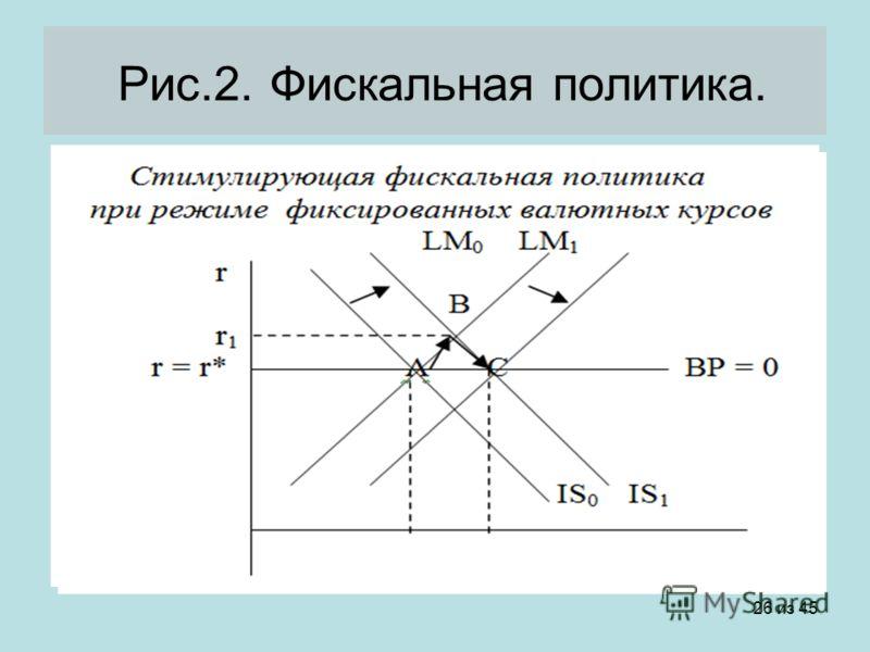 26 из 45 Рис.2. Фискальная политика.