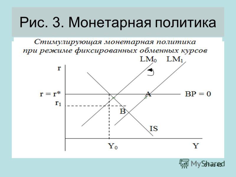 31 из 45 Рис. 3. Монетарная политика