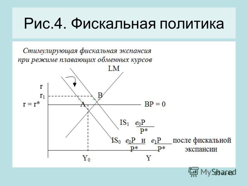33 из 45 Рис.4. Фискальная политика
