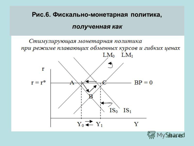 38 из 45 Рис.6. Фискально-монетарная политика, полученная как