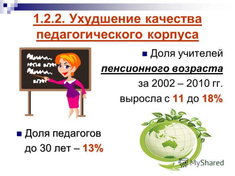 1.2.2. Ухудшение качества педагогического корпуса Доля учителей пенсионного возраста за 2002 – 2010 гг. 1118% выросла с 11 до 18% Доля педагогов Доля педагогов до 30 лет – 13% до 30 лет – 13%