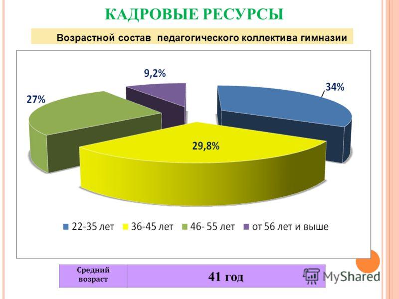 Возрастной состав педагогического коллектива гимназии Средний возраст 41 год