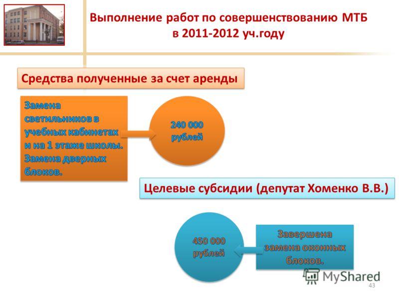 43 Средства полученные за счет аренды Выполнение работ по совершенствованию МТБ в 2011-2012 уч.году Целевые субсидии (депутат Хоменко В.В.)