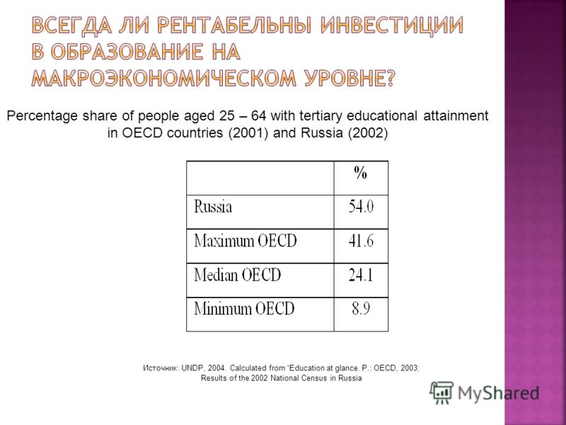 Percentage share of people aged 25 – 64 with tertiary educational attainment in OECD countries (2001) and Russia (2002) Источник: UNDP, 2004. Calculated from Education at glance. P.: OECD, 2003; Results of the 2002 National Census in Russia