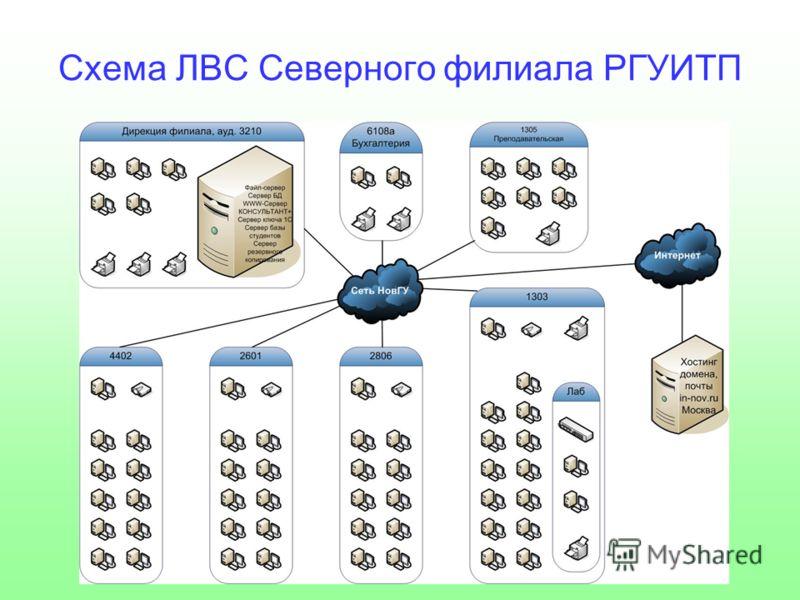 Схема ЛВС Северного филиала РГУИТП