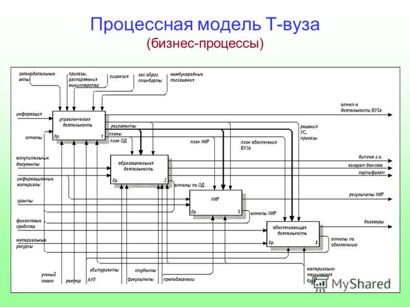 Процессная модель Т-вуза (бизнес-процессы)