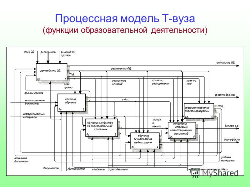 Процессная модель Т-вуза (функции образовательной деятельности)