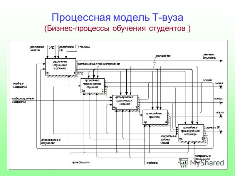 Процессная модель Т-вуза (Бизнес-процессы обучения студентов )