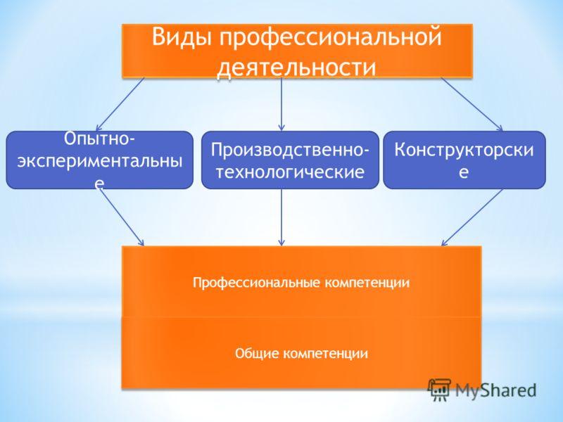 Виды профессиональной деятельности Опытно- экспериментальны е Производственно- технологические Конструкторски е Профессиональные компетенции Общие компетенции