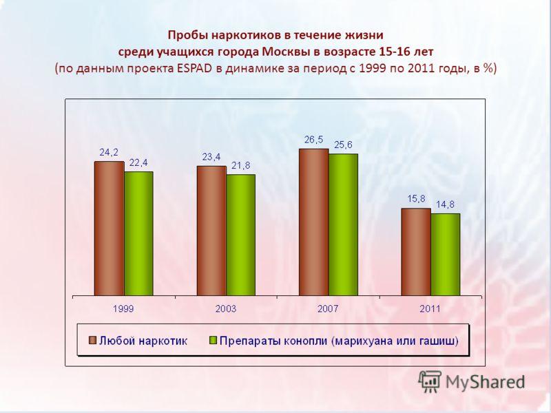 Пробы наркотиков в течение жизни среди учащихся города Москвы в возрасте 15-16 лет (по данным проекта ESPAD в динамике за период с 1999 по 2011 годы, в %)