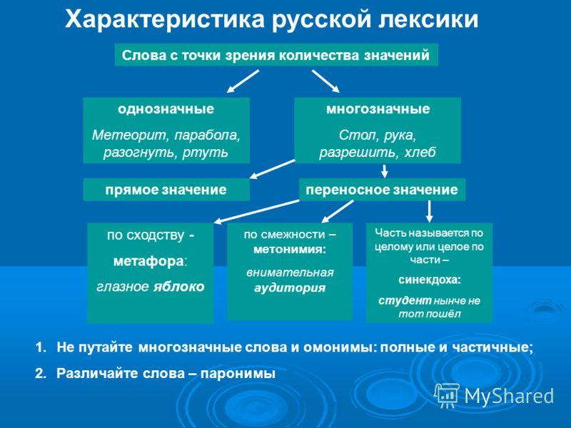 Характеристика русской лексики Слова с точки зрения количества значений однозначные Метеорит, парабола, разогнуть, ртуть многозначные Стол, рука, разрешить, хлеб прямое значениепереносное значение по сходству - метафора: глазное яблоко по смежности –