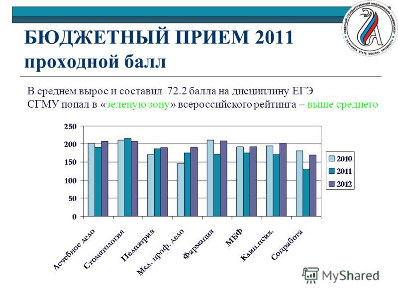 Thermo-Soft саратовский медицинский университет проходной балл 2016 на бюджет образом, выбор термобелья