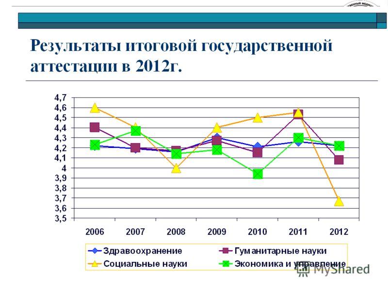 Результаты итоговой государственной аттестации в 2010г.