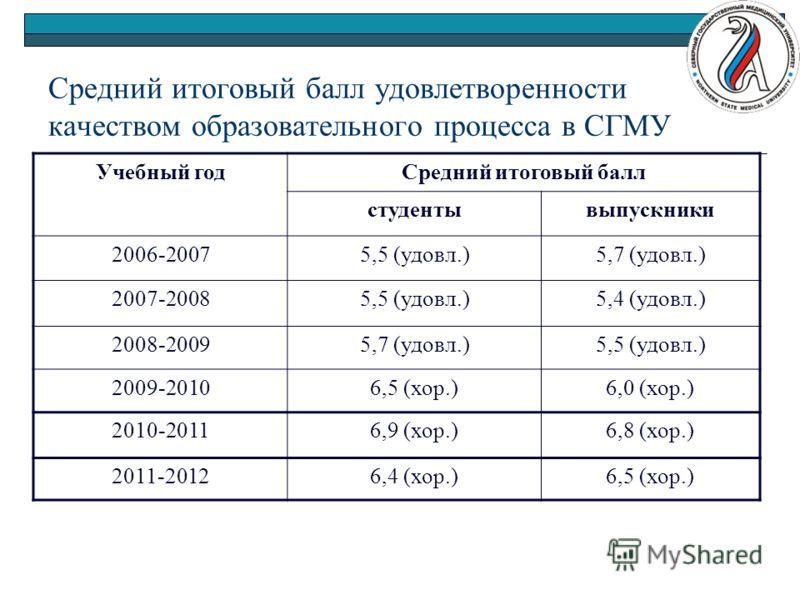 Средний итоговый балл удовлетворенности качеством образовательного процесса в СГМУ Учебный годСредний итоговый балл студентывыпускники 2006-20075,5 (удовл.)5,7 (удовл.) 2007-20085,5 (удовл.)5,4 (удовл.) 2008-20095,7 (удовл.)5,5 (удовл.) 2009-20106,5